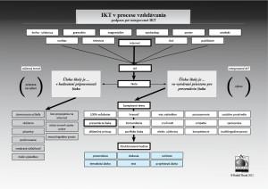 Integrované IKT